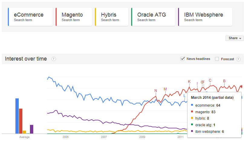 eCommerce Magento Hybris Oracle ATG IBM WebSphere Google Trend