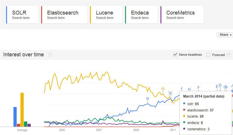SOLR Elasticsearch Lucene Endeca CoreMetrics
