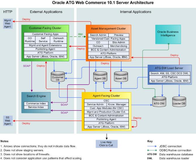 Oracle ATG Commerce Landscape
